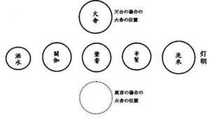 第5講【勝軍地蔵法・稲(飯)綱智羅天法・ダキニ天秘法】の片供について